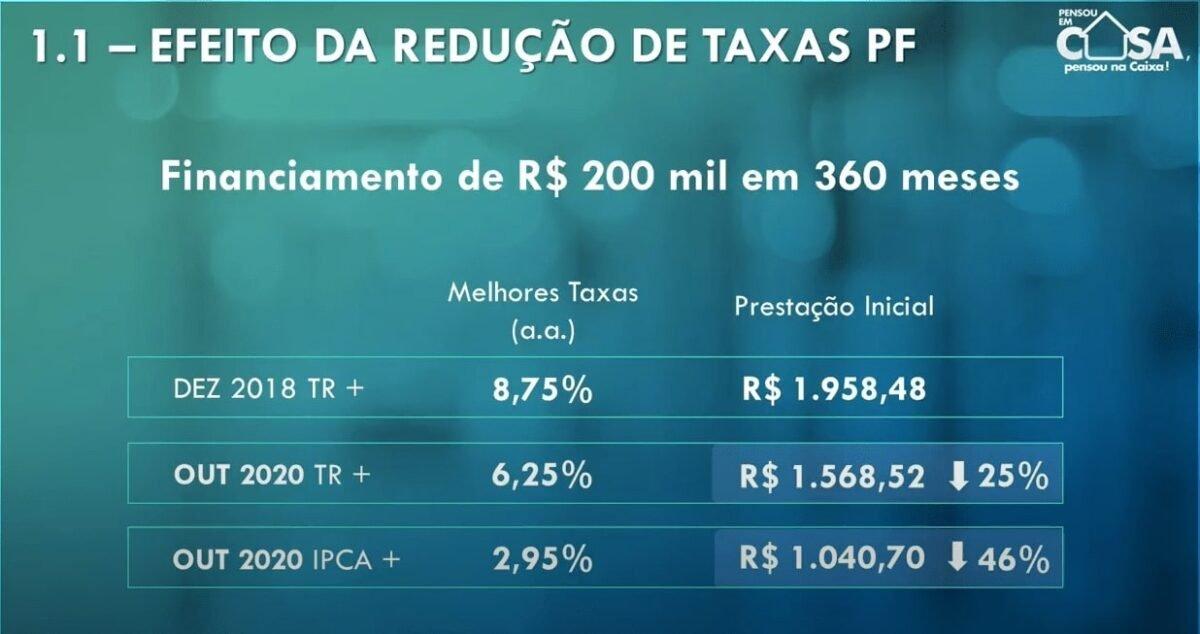 Exemplo de financiamento de imóvel com juros de 6,5% ao ano pela Caixa